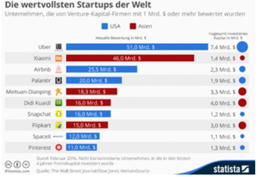 Studie - Investoren stecken Rekordsummen in deutsche Start-Ups